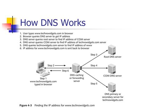 How Dns Lookup Works Web Server Administration Ppt