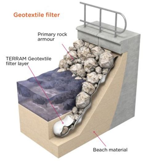 coastal and waterway | geosynthetic selection | geotextile