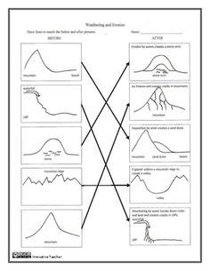 water erosion coloring page 1000 images about 6th science on pinterest plate