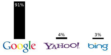 filethree biggest web search enginessvg wikimedia commons