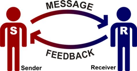 the communication process: sender, reciever, and feedback