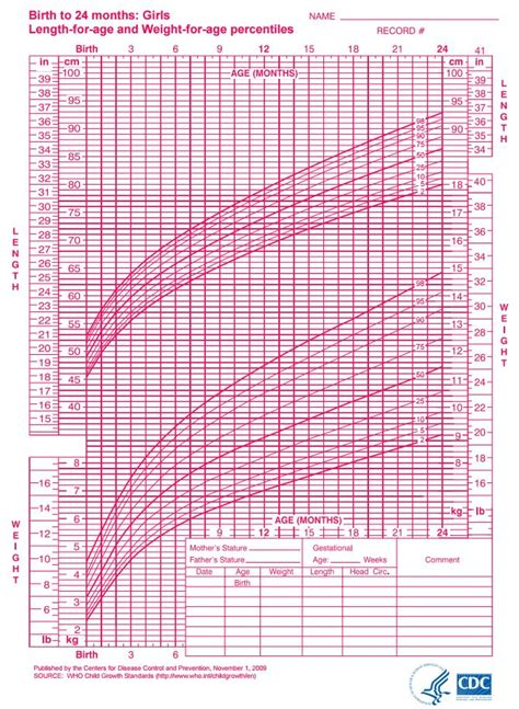infant growth chart