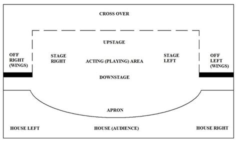 stage plan template drama stage layout and direction