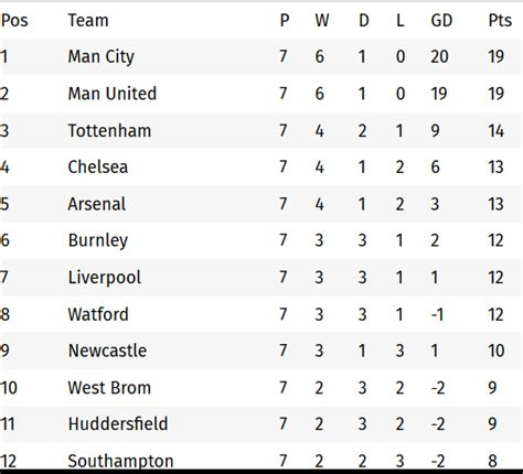 epl table and standing 2017 premier league match table 2017 14 brokeasshome com