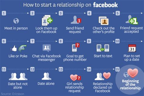 Top 12 Tips For Starting A New Relationship by And Dating Infographics Graphs Net