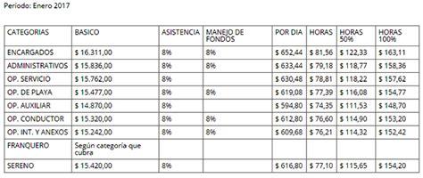 estaciones de servicio nuevas escalas salariales retroactivas a abril el ministerio homolog 243 nuevos aumentos salariales para