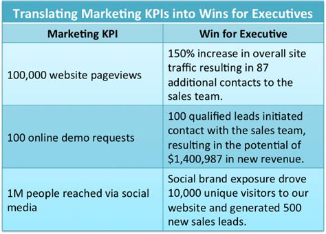 sales team kpi template 3 ways to create value for executives through marketing