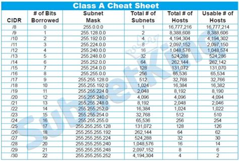 subnetting made easy cheat sheet data set our subnet cheat sheets can help you with your ipv4
