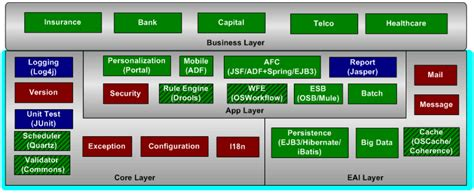 design framework in java yang brothers solutions scf