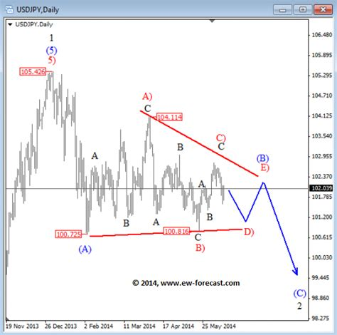 triangle wave pattern elliott wave financial service