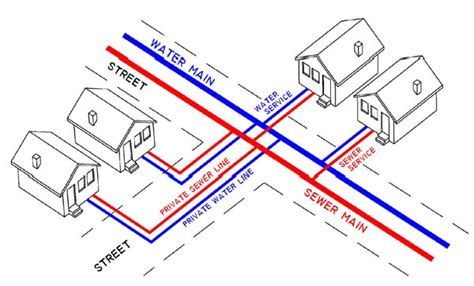 residential sewer line diagram fremont ne official website what s yours what s ours