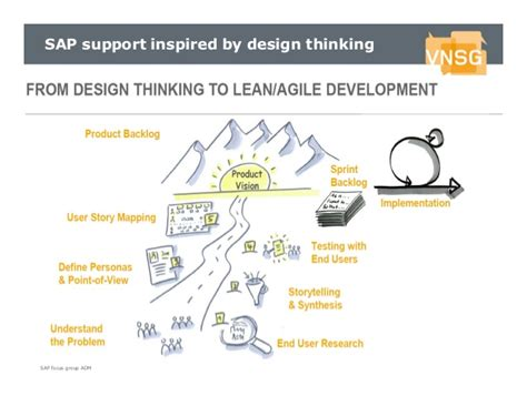using design thinking to put the focus on employees sap blogs sap focusgroup adm for business transformation