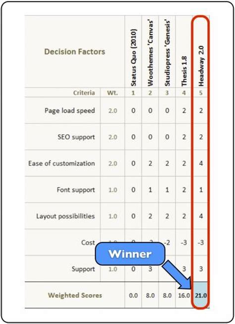 decision matrix template free decision matrix excel template