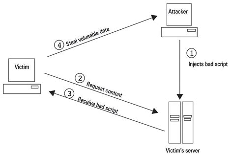 securing apache part 2 xss injections open source for you