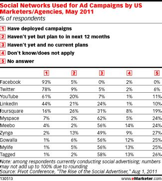 Finding S Social Networks Social Advertising Report And Predictions