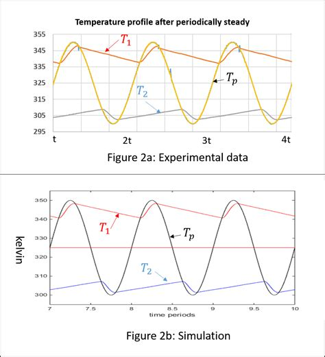 thermal conductivity of diode 28 images advanced metal composites and heat relationship