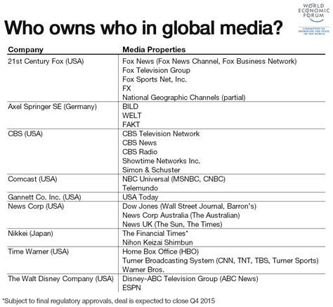 what company owns who owns who in global media world economic forum