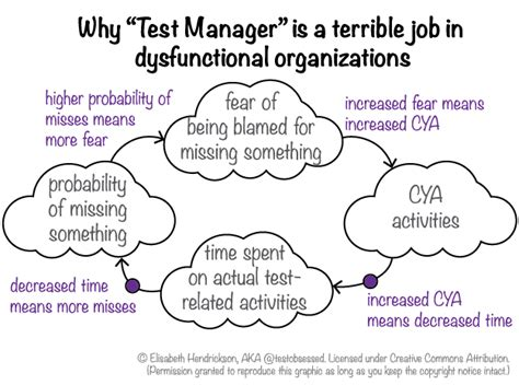 qa software tester balancing independent testing and agile collaboration