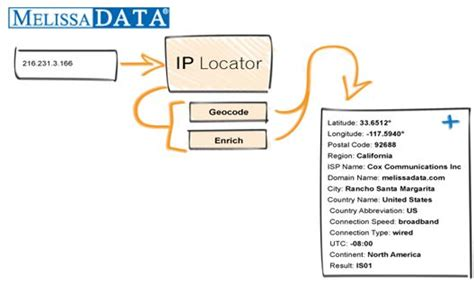 Data Ip Address Lookup Ip Location Data Ip Address Locator Software Lookup Tool Will Help You To