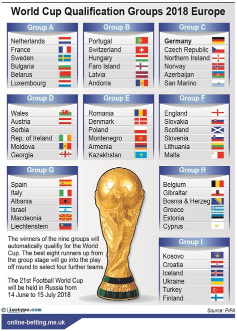d world cup 2018 world cup qualification 2018 groups europe betting odds