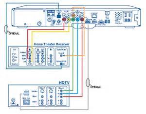 cable diagrams