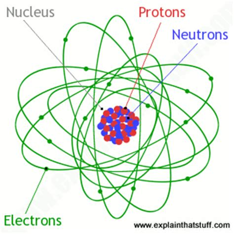 whats inside a proton how do electron microscopes work explain that stuff
