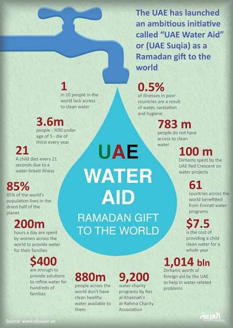 emirates water how uae water aid can potentially help 2 billion muslims