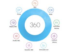 Articulate 360 Training Instructor Led Workshops Storyline 360 Training Lingel Learning Storyline 360 Templates