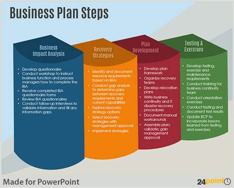 presenting a business template exles of business plan steps powerpoint template