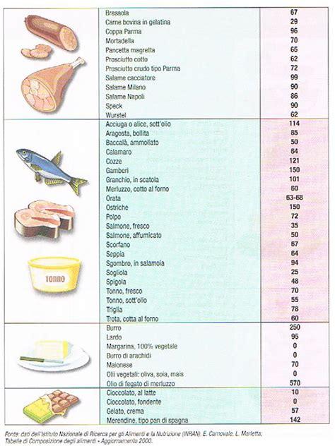 alimenti contengono il colesterolo i cibi con meno colesterolo milocca milena libera