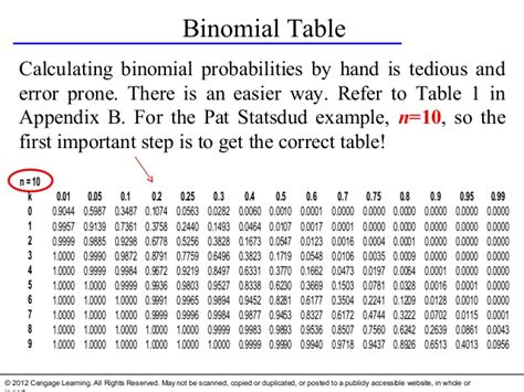 Binomial Table by Chapter07