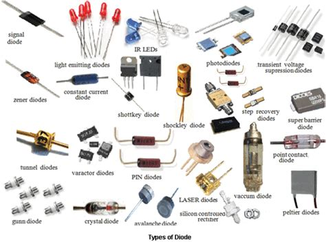 picture of diode types of diodes all