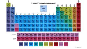 colors of elements periodic table wallpaper archives science notes and projects
