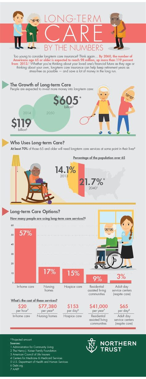 ideas  long term care  pinterest
