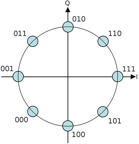 qpsk diagram constellation diagram