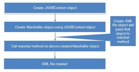 jaxb tutorial xml to java jaxb tutorial java2blog