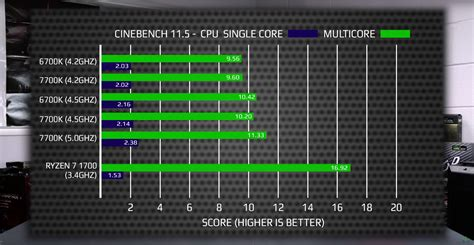 core bench amd ryzen 7 1700 vs core i7 7700k gaming benchmarks leaked