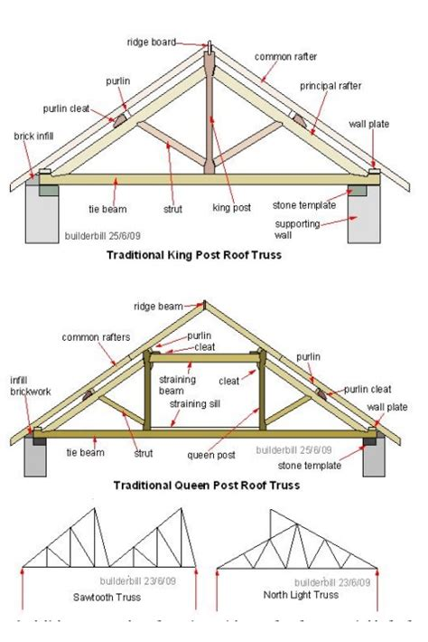 Mba Support Beam by Trusses And Types Of Roof Trusses Study Material