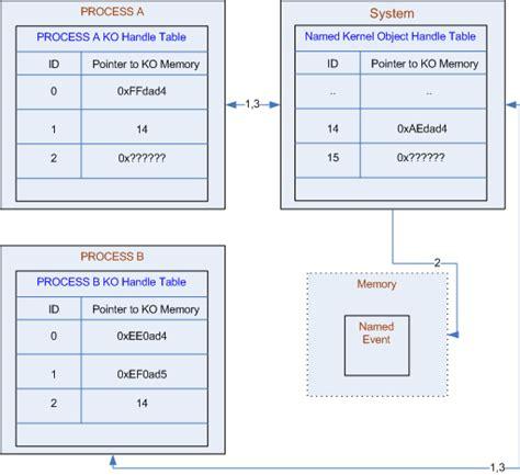 hurdles code web service and iis security hurdles codeproject