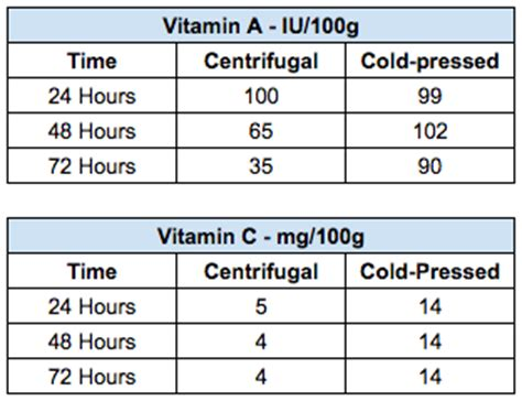 Shelf Of Cold Pressed Juice by Cold Pressed Vs Centrifugal Juice Part 2 Nutrient Shelf