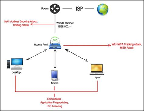 attacking network protocols a hacker s guide to capture analysis and exploitation books wireless attacks unleashed