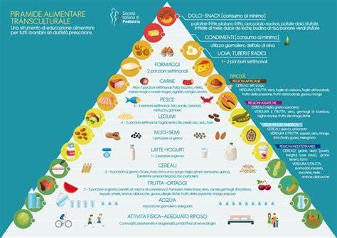 piramide alimentare italiana nuova piramide alimentare transculturale ed entra il