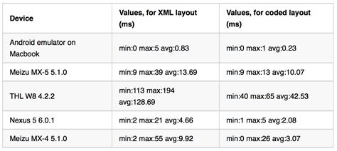 xml layout c performance comparison building android ui with code