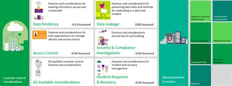 Office 365 Portal Csc Announcing Office 365 Customer Security Considerations