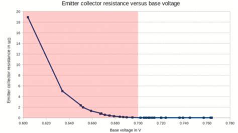 bipolar transistor widerstand elektrische eigenschaften bipolartransistoren homofaciens