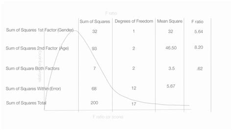 How To Read An Anova Table by How To Interpret The Results Of A Two Way Anova Factorial