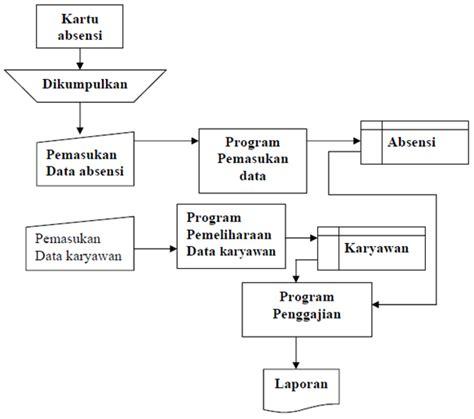 data design adalah gudang ilmu 7shortcut sistem informasi laporan gaji