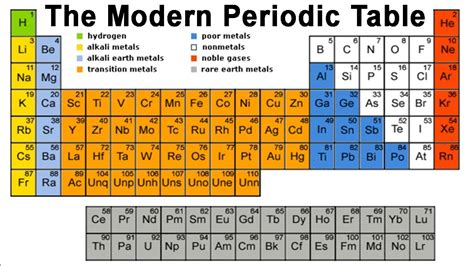 how to study the periodic table learning the periodic table periodic tables