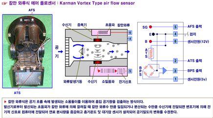 film no sensor p00be p00be 흡입 공기량 b 회로 범위 성능 공기 카빅스 고장코드 dtc 파워트레인 공기유량