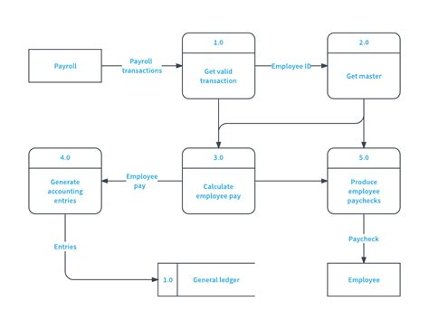 dfd diagram data flow diagram symbols types and tips lucidchart